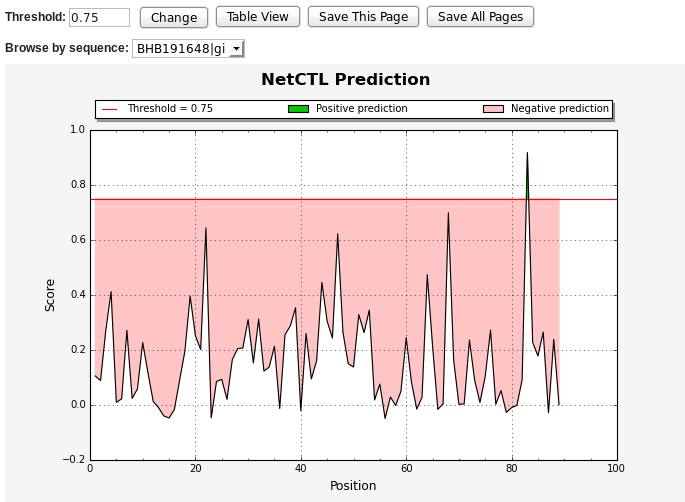 Proteasomal Cleavage Prediction Help